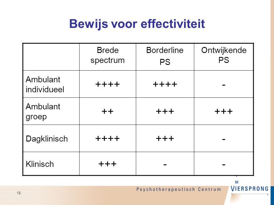 Bewijs voor effectiviteit 13 Brede spectrum Borderline PS Ontwijkende PS Ambulant individueel ++++ - Ambulant groep +++++ Dagklinisch +++++++- Klinisc