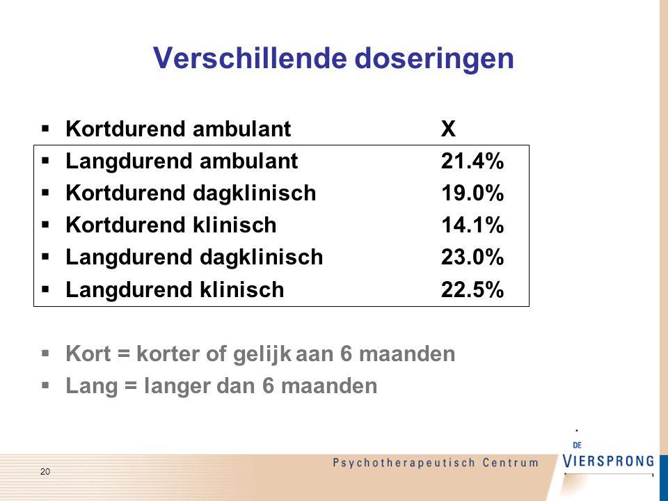 20 Verschillende doseringen  Kortdurend ambulantX  Langdurend ambulant21.4%  Kortdurend dagklinisch19.0%  Kortdurend klinisch14.1%  Langdurend da