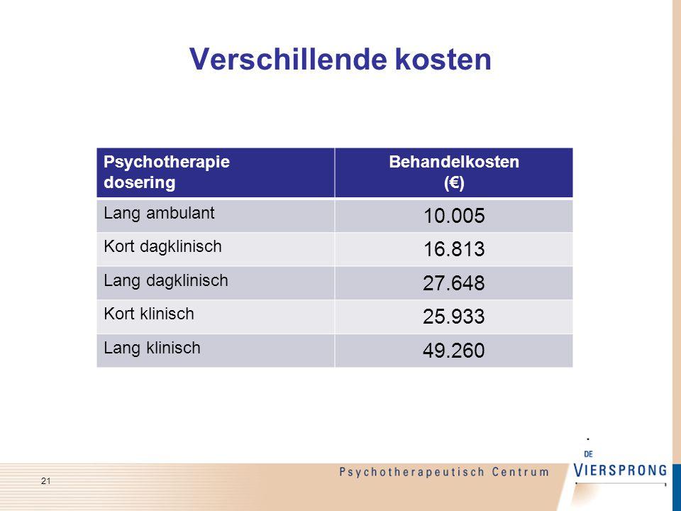 Verschillende kosten Psychotherapie dosering Behandelkosten (€) Lang ambulant 10.005 Kort dagklinisch 16.813 Lang dagklinisch 27.648 Kort klinisch 25.