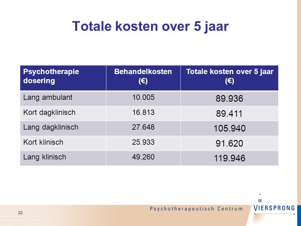 Totale kosten over 5 jaar Psychotherapie dosering Behandelkosten (€) Totale kosten over 5 jaar (€) Lang ambulant10.005 89.936 Kort dagklinisch16.813 8