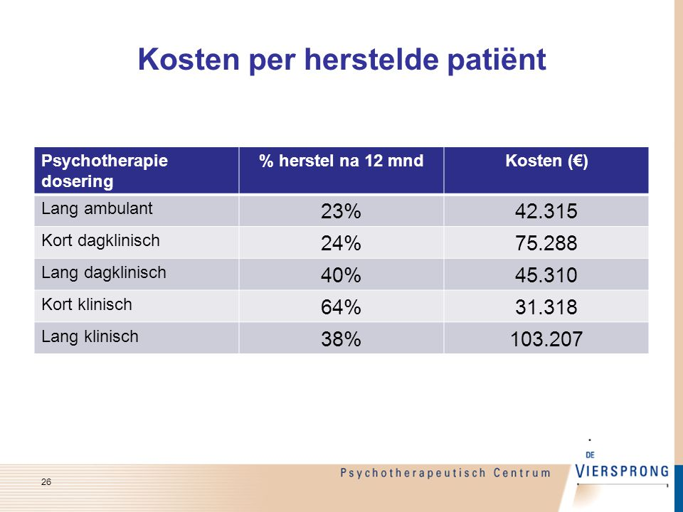 Kosten per herstelde patiënt 26 Psychotherapie dosering % herstel na 12 mndKosten (€) Lang ambulant 23%42.315 Kort dagklinisch 24%75.288 Lang dagklini