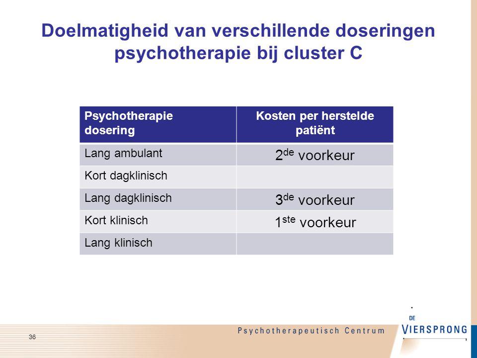 Doelmatigheid van verschillende doseringen psychotherapie bij cluster C Psychotherapie dosering Kosten per herstelde patiënt Lang ambulant 2 de voorke