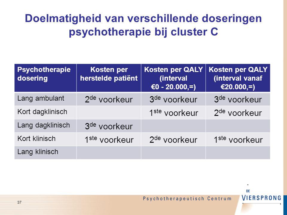 Doelmatigheid van verschillende doseringen psychotherapie bij cluster C Psychotherapie dosering Kosten per herstelde patiënt Kosten per QALY (interval