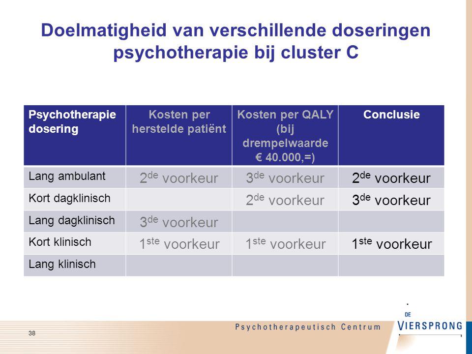 Doelmatigheid van verschillende doseringen psychotherapie bij cluster C Psychotherapie dosering Kosten per herstelde patiënt Kosten per QALY (bij drem