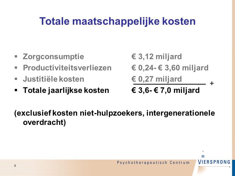  Zorgconsumptie€ 3,12 miljard  Productiviteitsverliezen€ 0,24- € 3,60 miljard  Justitiële kosten€ 0,27 miljard  Totale jaarlijkse kosten€ 3,6- € 7