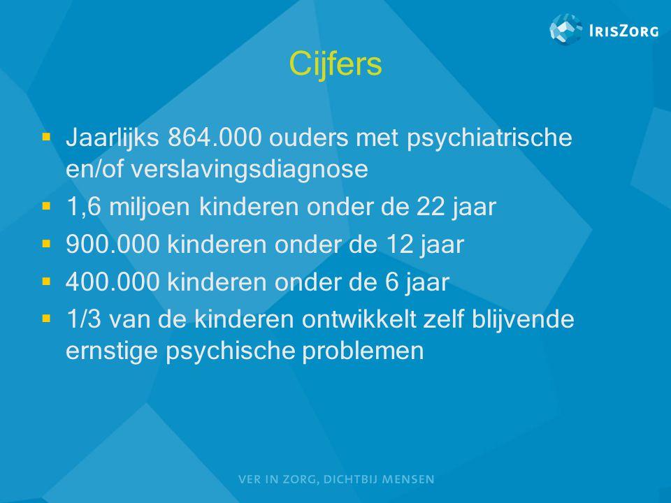 Cijfers  Jaarlijks 864.000 ouders met psychiatrische en/of verslavingsdiagnose  1,6 miljoen kinderen onder de 22 jaar  900.000 kinderen onder de 12