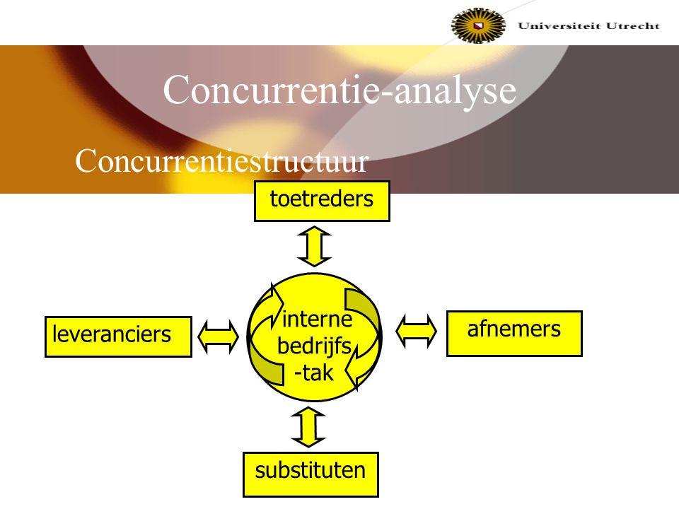 Concurrentie-analyse Concurrentievormen: Behoefteconcurrentie Generieke concurrentie Productconcurrentie Merkconcurrentie
