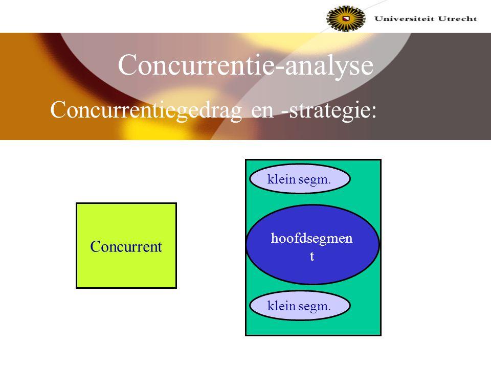 Concurrentie-analyse Concurrentiestructuur interne bedrijfs -tak toetreders substituten leveranciers afnemers