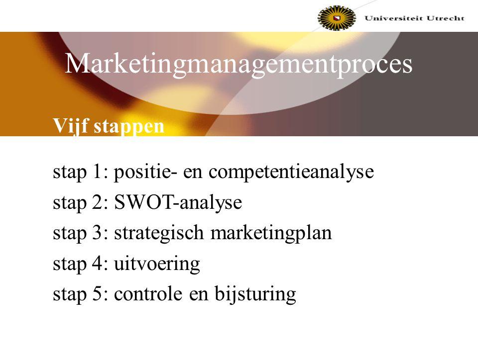 Marketing binnen organisaties Product- en productiegeoriënteerd Verkoopgeoriënteerd Marketinggeoriënteerd