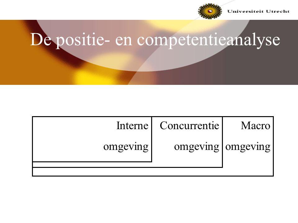 De positie- en competentieanalyse Huidige situatie Toekomstige situatie Gewenste situatie tijd resultaat gap Toekomstige situatie