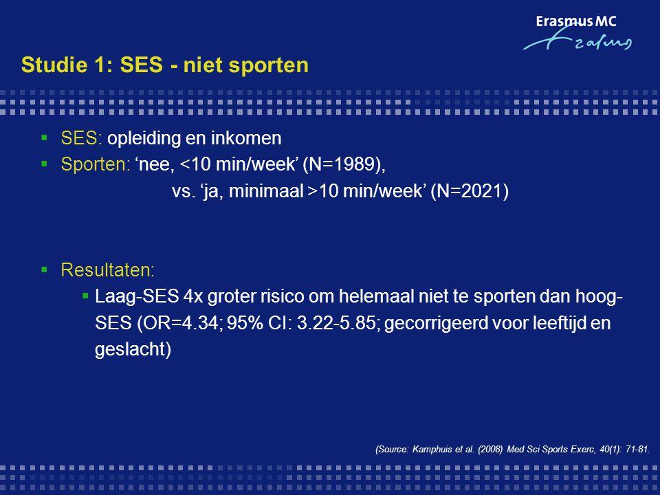  SES: opleiding en inkomen  Sporten: 'nee, <10 min/week' (N=1989), vs. 'ja, minimaal >10 min/week' (N=2021)  Resultaten:  Laag-SES 4x groter risic