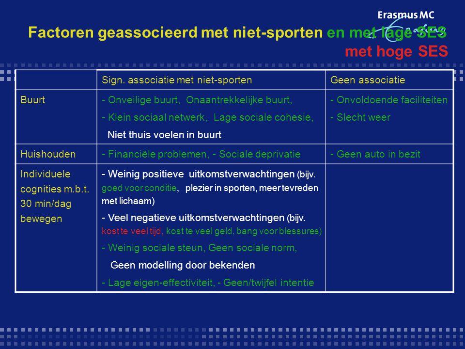 Factoren geassocieerd met niet-sporten en met lage SES met hoge SES Sign. associatie met niet-sportenGeen associatie Buurt - Onveilige buurt, Onaantre