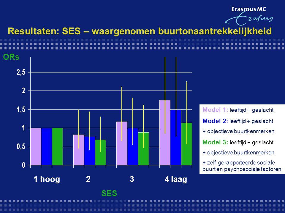Resultaten: SES – waargenomen buurtonaantrekkelijkheid Model 1: leeftijd + geslacht Model 2 : leeftijd + geslacht + objectieve buurtkenmerken Model 3: