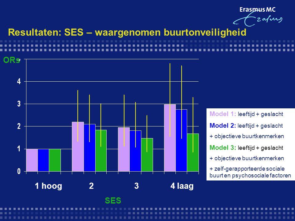 Resultaten: SES – waargenomen buurtonveiligheid Model 1: leeftijd + geslacht Model 2 : leeftijd + geslacht + objectieve buurtkenmerken Model 3: leefti
