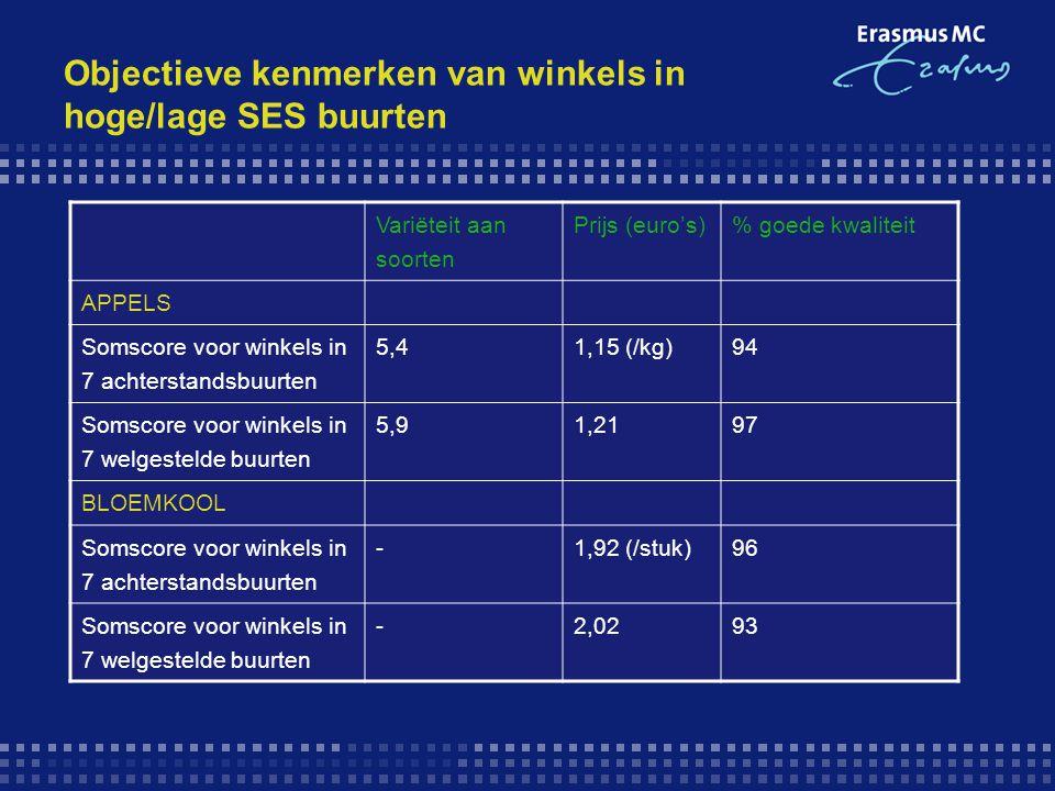 Objectieve kenmerken van winkels in hoge/lage SES buurten Variëteit aan soorten Prijs (euro's)% goede kwaliteit APPELS Somscore voor winkels in 7 acht
