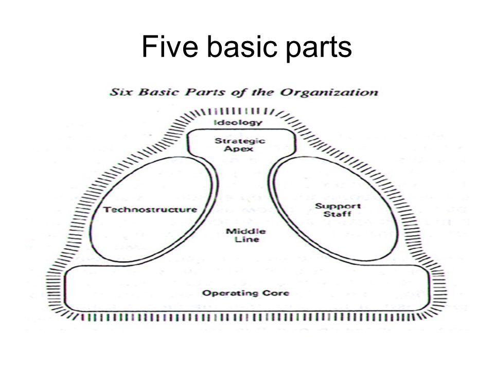 Five basic parts