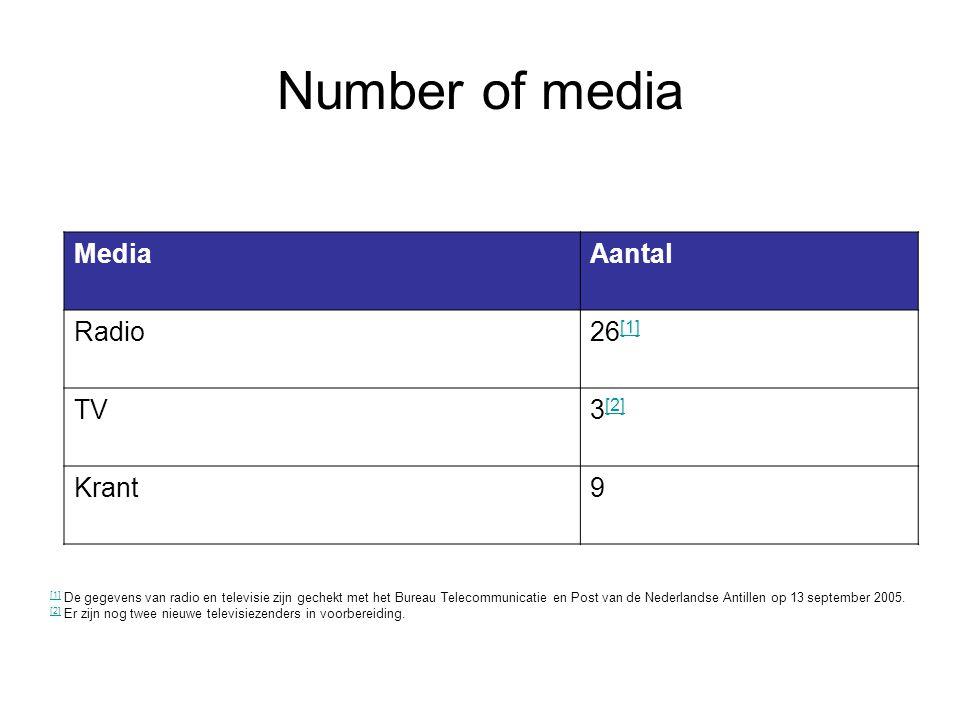 Number of media MediaAantal Radio26 [1] [1] TV3 [2] [2] Krant9 [1] [1] De gegevens van radio en televisie zijn gechekt met het Bureau Telecommunicatie en Post van de Nederlandse Antillen op 13 september 2005.