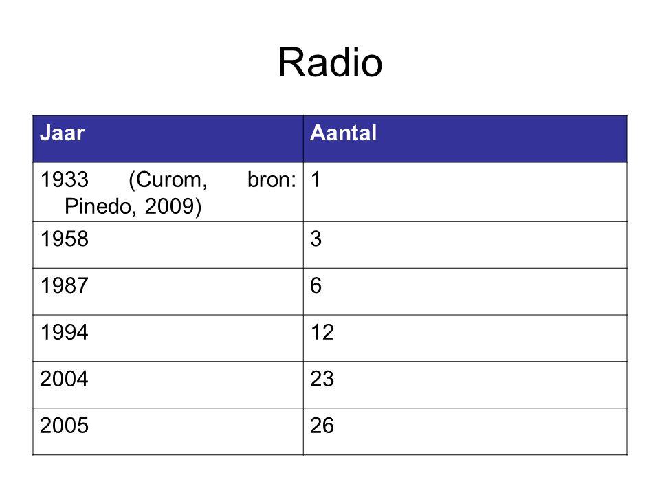 Radio JaarAantal 1933 (Curom, bron: Pinedo, 2009) 1 19583 19876 199412 200423 200526