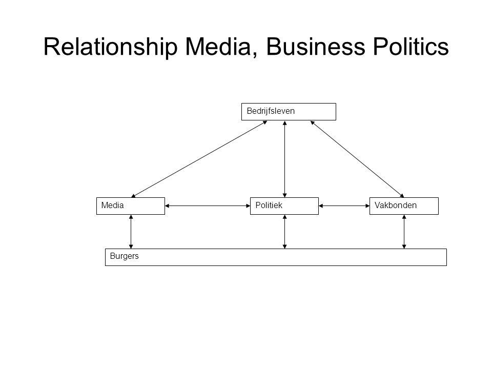 Relationship Media, Business Politics Bedrijfsleven MediaPolitiekVakbonden Burgers
