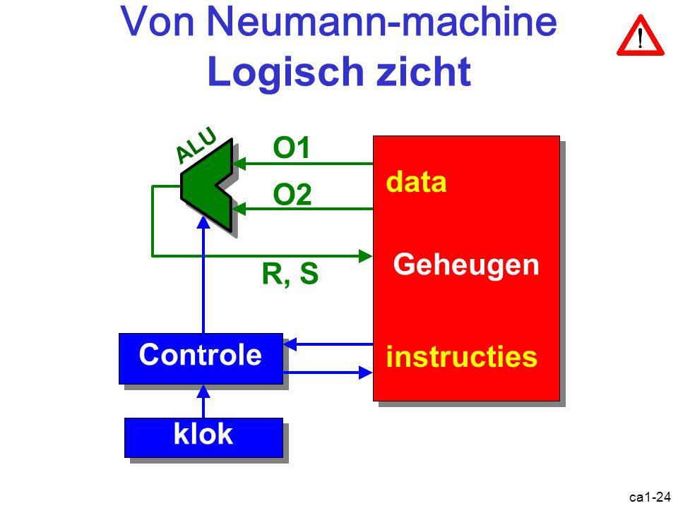 ca1-24 Von Neumann-machine Logisch zicht Geheugen R, S Controle klok instructies data O1 O2 ALU