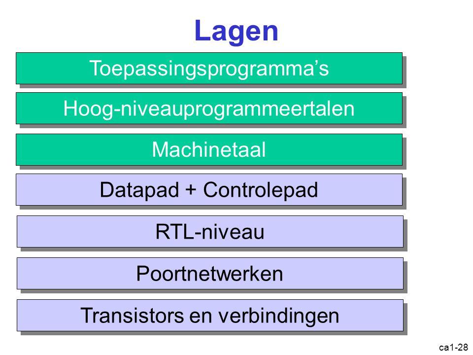 ca1-28 Lagen Toepassingsprogramma's Hoog-niveauprogrammeertalen Machinetaal Datapad + Controlepad RTL-niveau Poortnetwerken Transistors en verbindingen