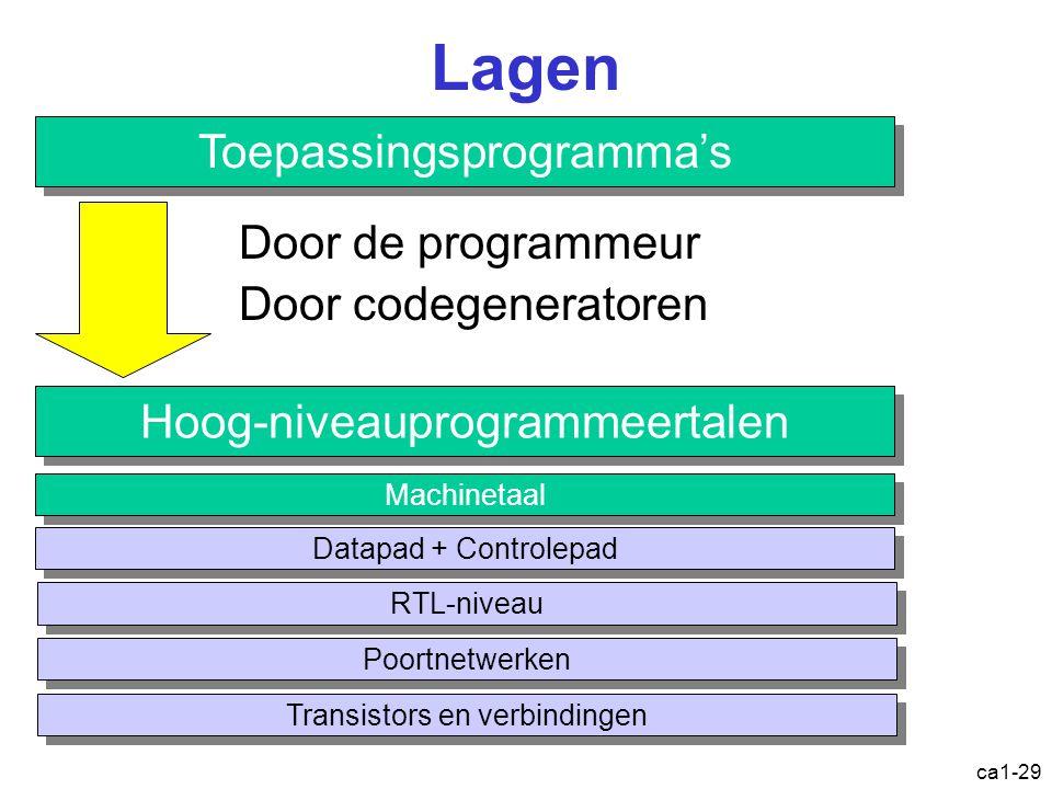 ca1-29 Lagen Toepassingsprogramma's Hoog-niveauprogrammeertalen Machinetaal Datapad + Controlepad RTL-niveau Poortnetwerken Transistors en verbindingen Door de programmeur Door codegeneratoren