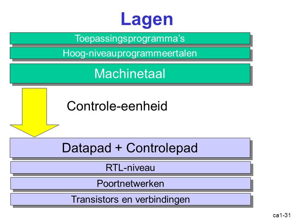 ca1-31 Lagen Toepassingsprogramma's Hoog-niveauprogrammeertalen Machinetaal Datapad + Controlepad RTL-niveau Poortnetwerken Transistors en verbindingen Controle-eenheid