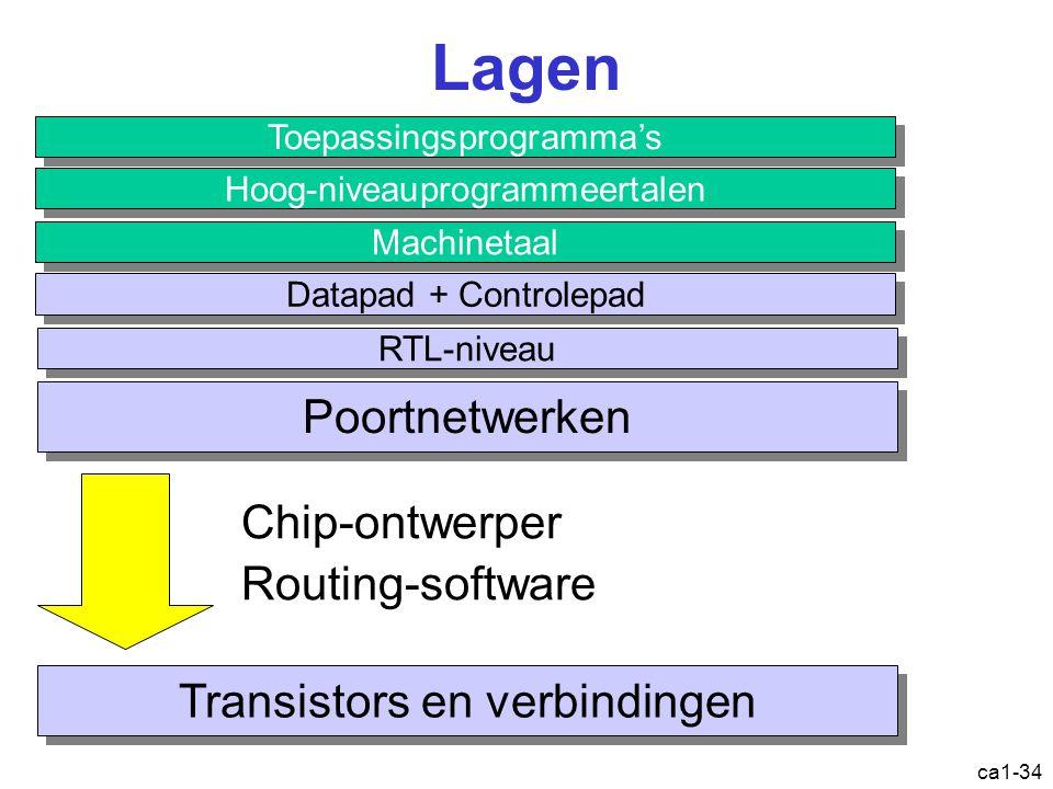 ca1-34 Lagen Toepassingsprogramma's Hoog-niveauprogrammeertalen Machinetaal Datapad + Controlepad RTL-niveau Poortnetwerken Transistors en verbindingen Chip-ontwerper Routing-software