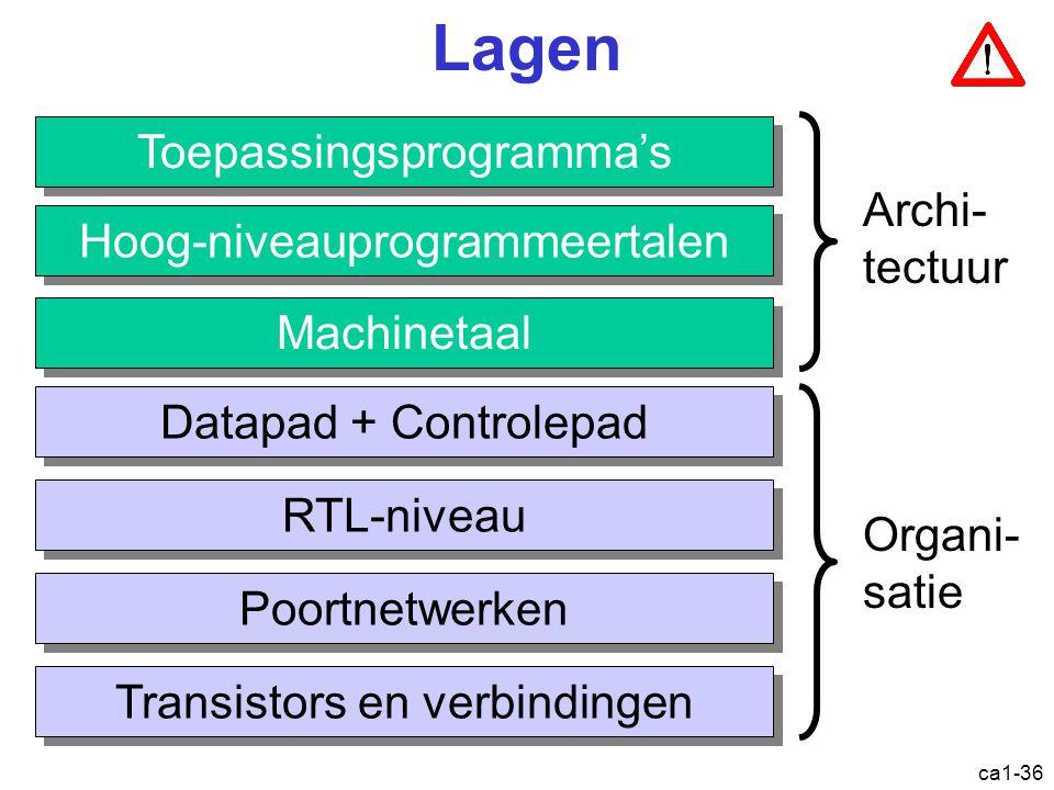 ca1-36 Lagen Toepassingsprogramma's Hoog-niveauprogrammeertalen Machinetaal Datapad + Controlepad RTL-niveau Poortnetwerken Transistors en verbindingen Archi- tectuur Organi- satie