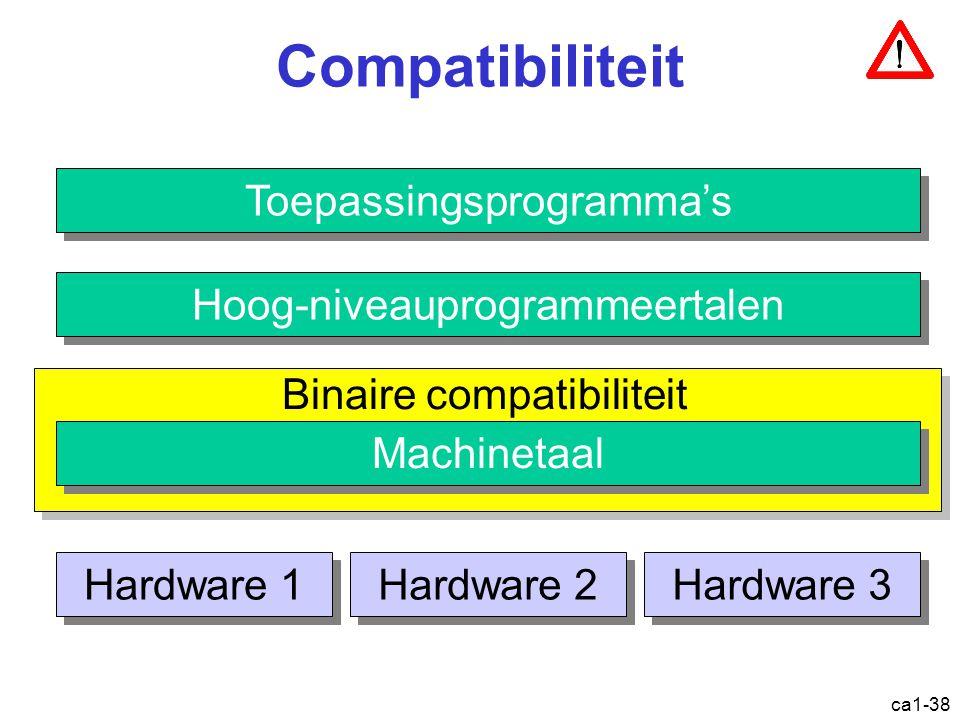 ca1-38 Compatibiliteit Toepassingsprogramma's Hoog-niveauprogrammeertalen Machinetaal Hardware 1 Hardware 2 Hardware 3 Binaire compatibiliteit