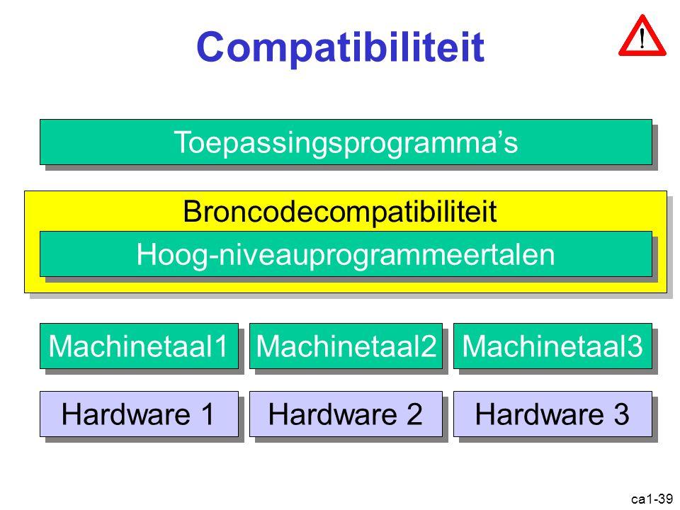 ca1-39 Compatibiliteit Toepassingsprogramma's Machinetaal1 Hardware 1 Hardware 2 Hardware 3 Machinetaal2 Machinetaal3 Broncodecompatibiliteit Hoog-niveauprogrammeertalen