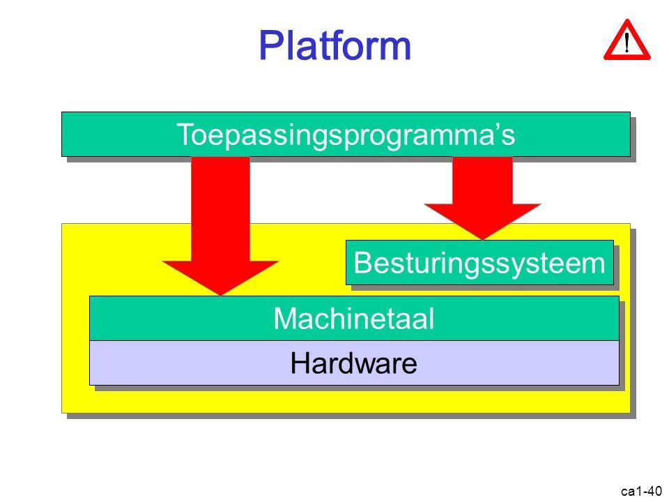 ca1-40 Platform Machinetaal Hardware Besturingssysteem Toepassingsprogramma's