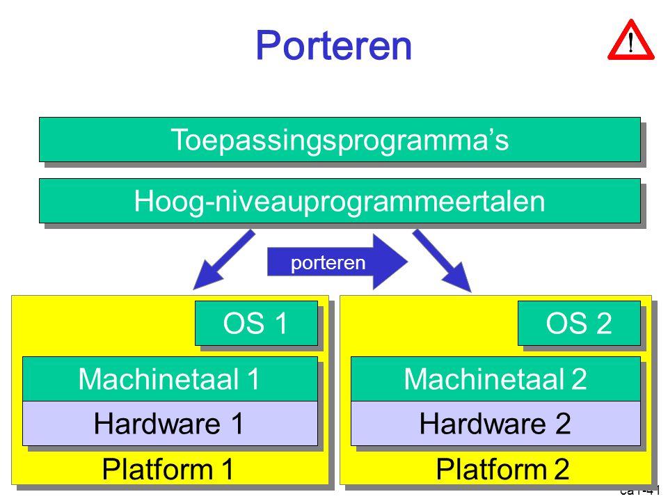 ca1-41 porteren Porteren Toepassingsprogramma's OS 1 Machinetaal 1 Hardware 1 OS 2 Machinetaal 2 Hardware 2 Hoog-niveauprogrammeertalen Platform 1Platform 2