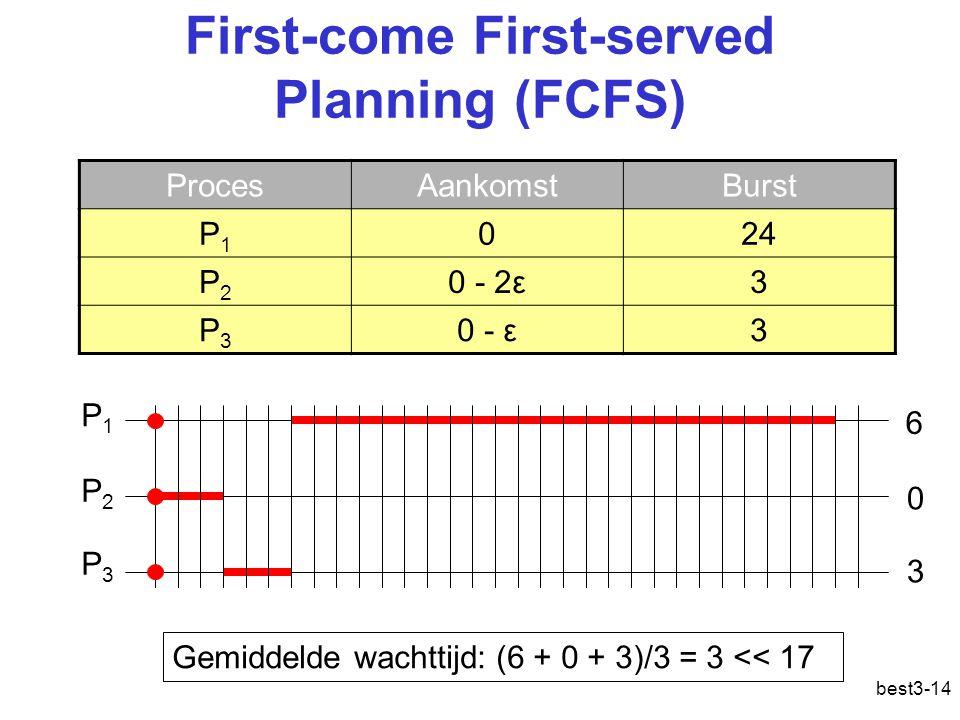 best3-14 First-come First-served Planning (FCFS) ProcesAankomstBurst P1P1 024 P2P2 0 - 2ε3 P3P3 0 - ε3 P1P1 P2P2 P3P3 Gemiddelde wachttijd: (6 + 0 + 3