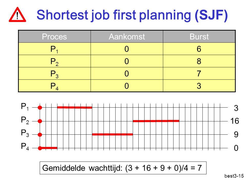 best3-15 Shortest job first planning (SJF) ProcesAankomstBurst P1P1 06 P2P2 08 P3P3 07 P4P4 03 P1P1 P2P2 P3P3 Gemiddelde wachttijd: (3 + 16 + 9 + 0)/4