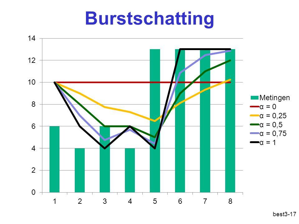 Burstschatting best3-17