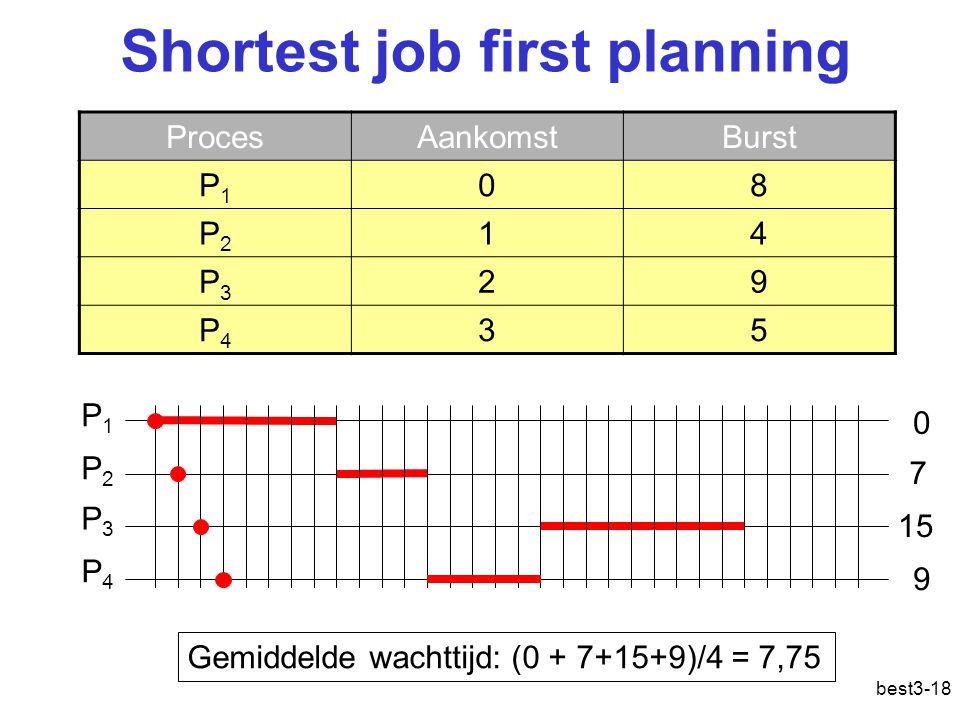 best3-18 Shortest job first planning ProcesAankomstBurst P1P1 08 P2P2 14 P3P3 29 P4P4 35 P1P1 P2P2 P3P3 Gemiddelde wachttijd: (0 + 7+15+9)/4 = 7,75 P4P4 0 9 15 7