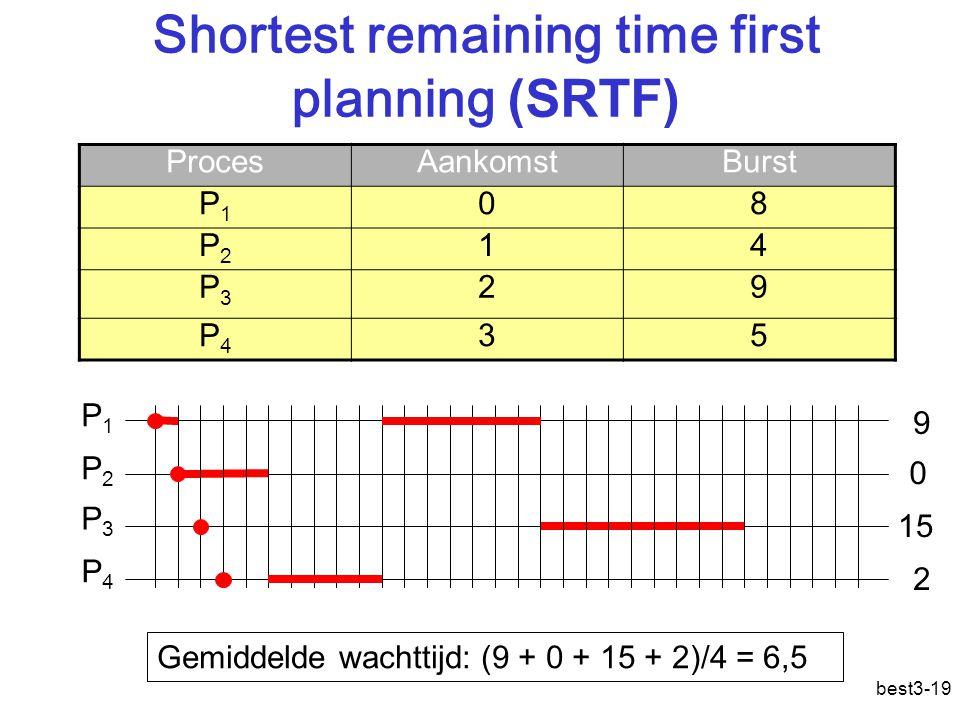 best3-19 Shortest remaining time first planning (SRTF) ProcesAankomstBurst P1P1 08 P2P2 14 P3P3 29 P4P4 35 P1P1 P2P2 P3P3 Gemiddelde wachttijd: (9 + 0