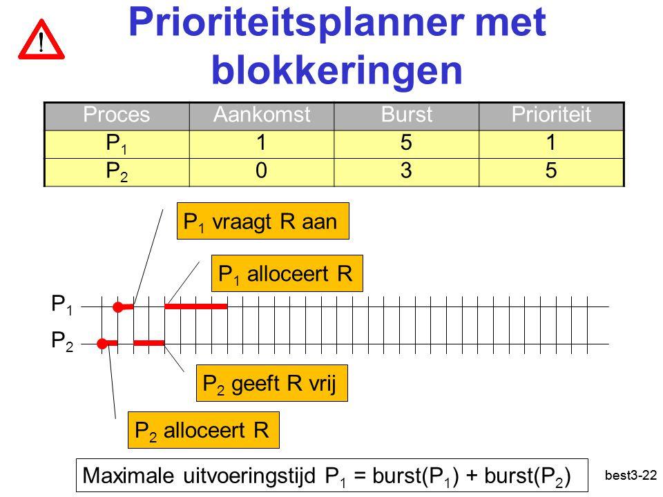 Prioriteitsplanner met blokkeringen best3-22 ProcesAankomstBurstPrioriteit P1P1 151 P2P2 035 P1P1 P2P2 Maximale uitvoeringstijd P 1 = burst(P 1 ) + burst(P 2 ) P 2 alloceert R P 1 vraagt R aan P 2 geeft R vrij P 1 alloceert R