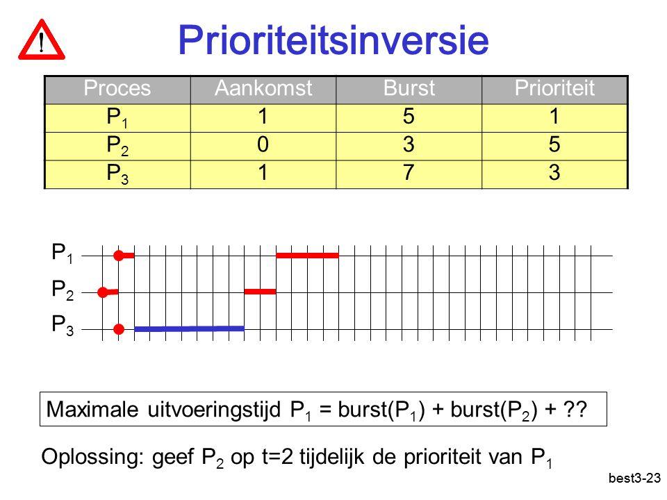 Prioriteitsinversie best3-23 ProcesAankomstBurstPrioriteit P1P1 151 P2P2 035 P3P3 173 P1P1 P2P2 P3P3 Maximale uitvoeringstijd P 1 = burst(P 1 ) + burst(P 2 ) + .