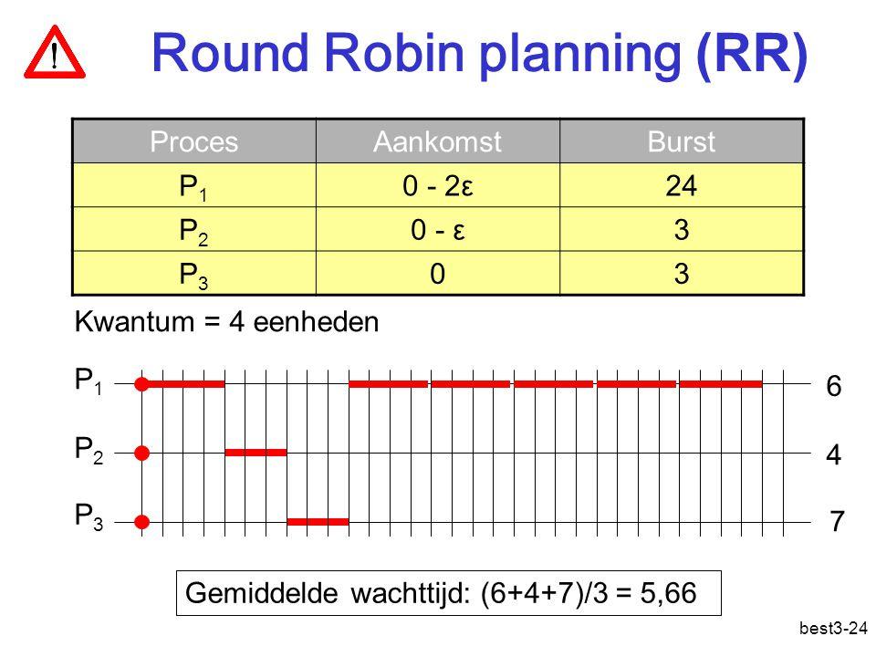 best3-24 Round Robin planning (RR) ProcesAankomstBurst P1P1 0 - 2ε24 P2P2 0 - ε3 P3P3 03 P1P1 P2P2 P3P3 Gemiddelde wachttijd: (6+4+7)/3 = 5,66 4 7 6 Kwantum = 4 eenheden