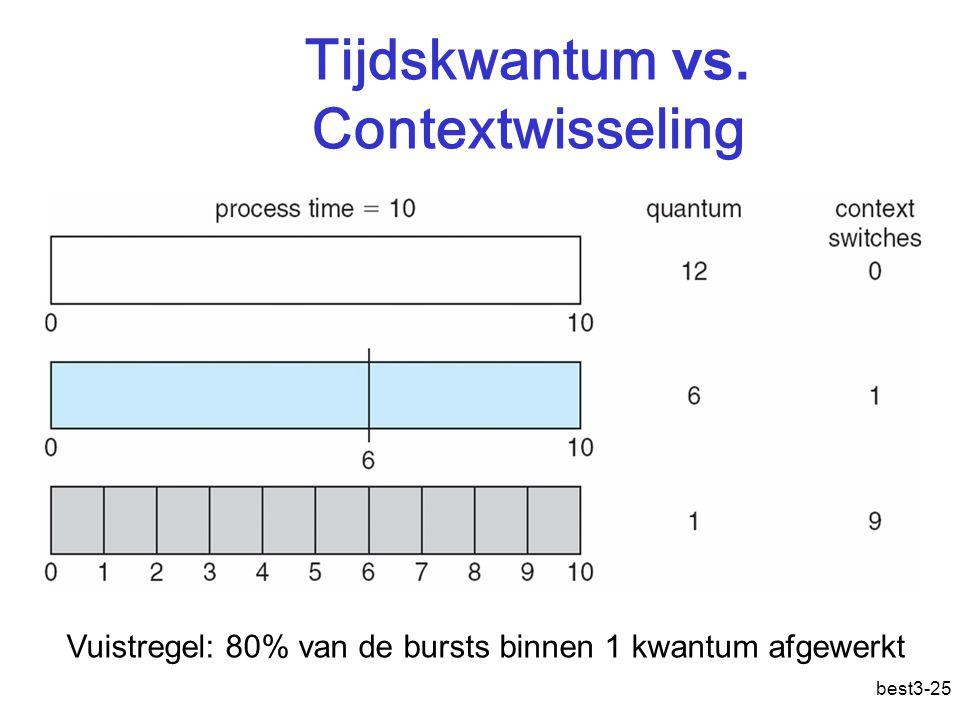 best3-25 Tijdskwantum vs. Contextwisseling Vuistregel: 80% van de bursts binnen 1 kwantum afgewerkt