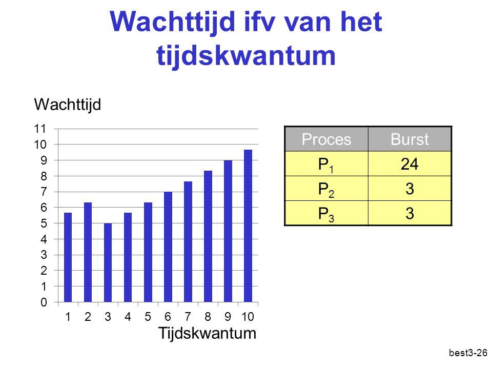 best3-26 Wachttijd ifv van het tijdskwantum ProcesBurst P1P1 24 P2P2 3 P3P3 3 Wachttijd Tijdskwantum