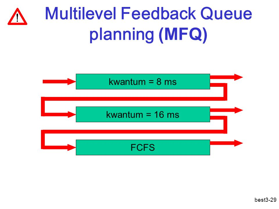 best3-29 Multilevel Feedback Queue planning (MFQ) kwantum = 8 ms kwantum = 16 ms FCFS