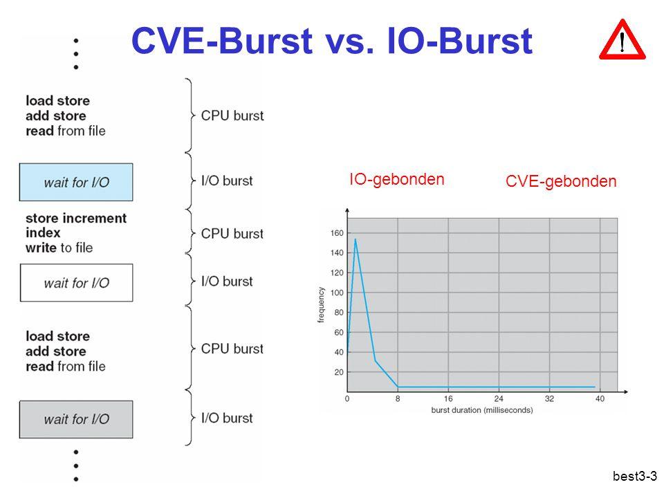 best3-14 First-come First-served Planning (FCFS) ProcesAankomstBurst P1P1 024 P2P2 0 - 2ε3 P3P3 0 - ε3 P1P1 P2P2 P3P3 Gemiddelde wachttijd: (6 + 0 + 3)/3 = 3 << 17 0 3 6