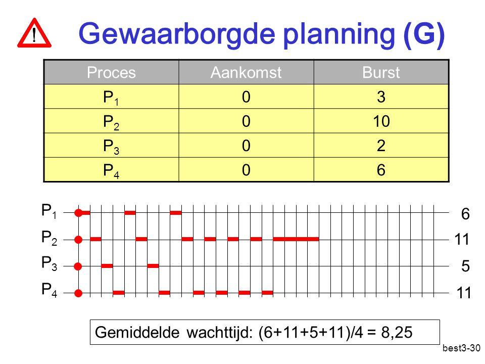 best3-30 Gewaarborgde planning (G) ProcesAankomstBurst P1P1 03 P2P2 010 P3P3 02 P4P4 06 Gemiddelde wachttijd: (6+11+5+11)/4 = 8,25 P1P1 P2P2 P3P3 P4P4 6 11 5