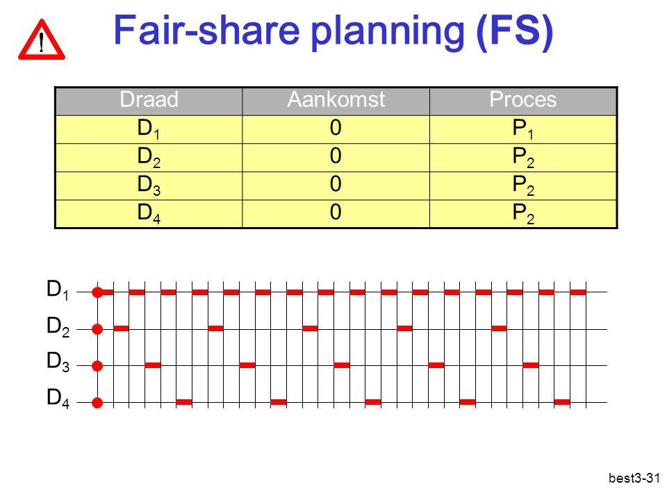 best3-31 Fair-share planning (FS) DraadAankomstProces D1D1 0P1P1 D2D2 0P2P2 D3D3 0P2P2 D4D4 0P2P2 D1D1 D2D2 D3D3 D4D4