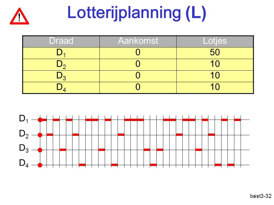 best3-32 Lotterijplanning (L) DraadAankomstLotjes D1D1 050 D2D2 010 D3D3 0 D4D4 0 D1D1 D2D2 D3D3 D4D4