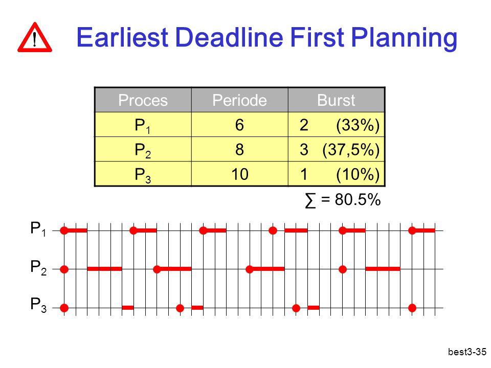 best3-35 Earliest Deadline First Planning ProcesPeriodeBurst P1P1 62 (33%) P2P2 83 (37,5%) P3P3 101 (10%) P1P1 P2P2 P3P3 ∑ = 80.5%
