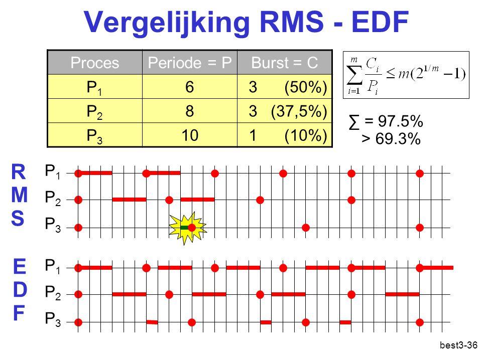 best3-36 Vergelijking RMS - EDF ProcesPeriode = PBurst = C P1P1 63 (50%) P2P2 83 (37,5%) P3P3 101 (10%) P1P1 P2P2 P3P3 P1P1 P2P2 P3P3 RMSRMS EDFEDF ∑ = 97.5% > 69.3%